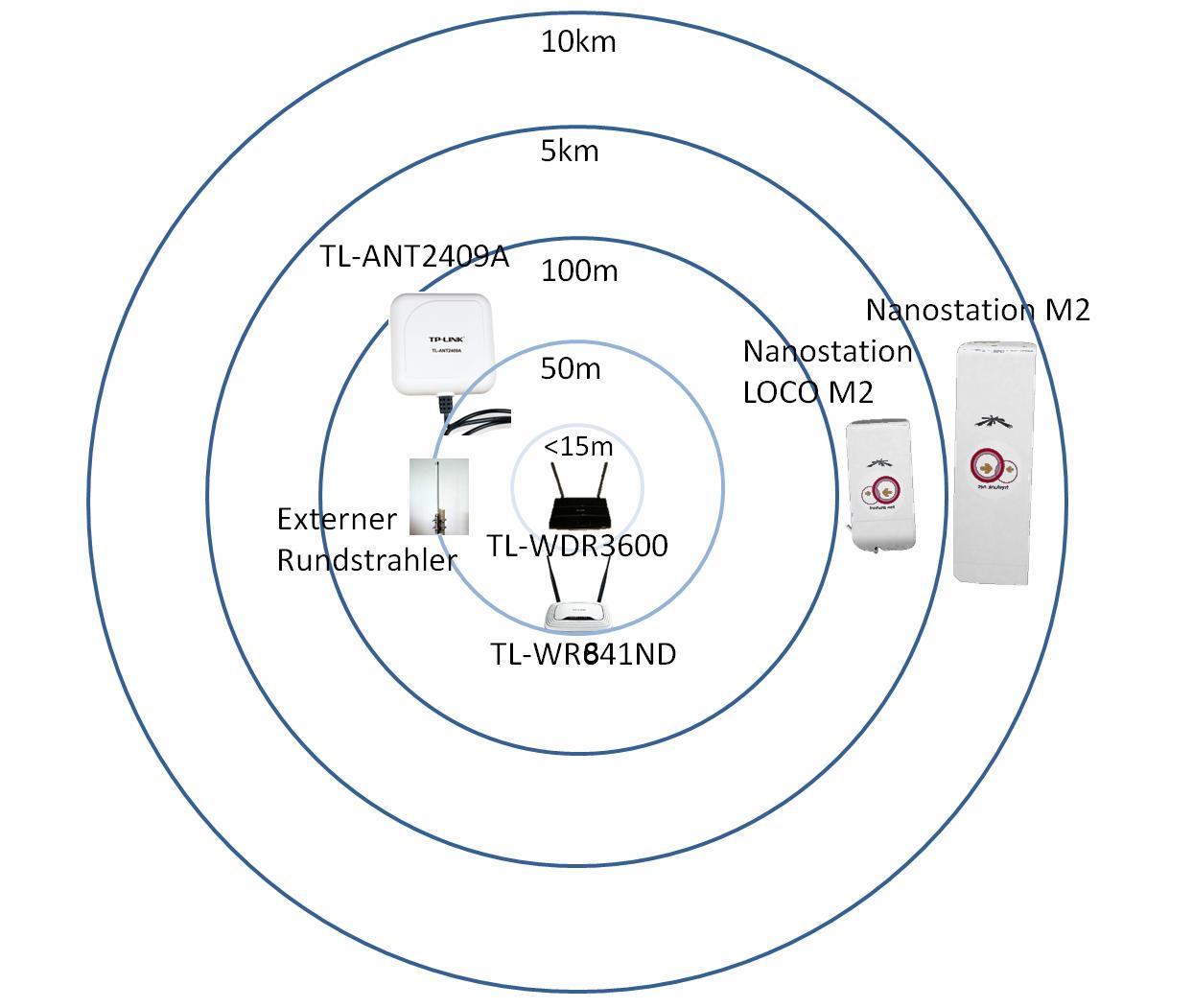 Reichweiten Erhhen Wie Am Besten Fr Laien Hardware Freifunk Nanostation M2 Wiring Diagram Reichweiten1244x1051 182 Kb
