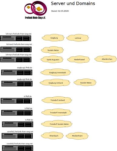20200502_freifunk_rhein-sieg-server_und_domains