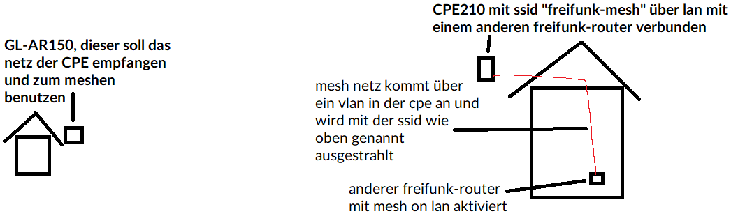 freifunk-mesh-ssid